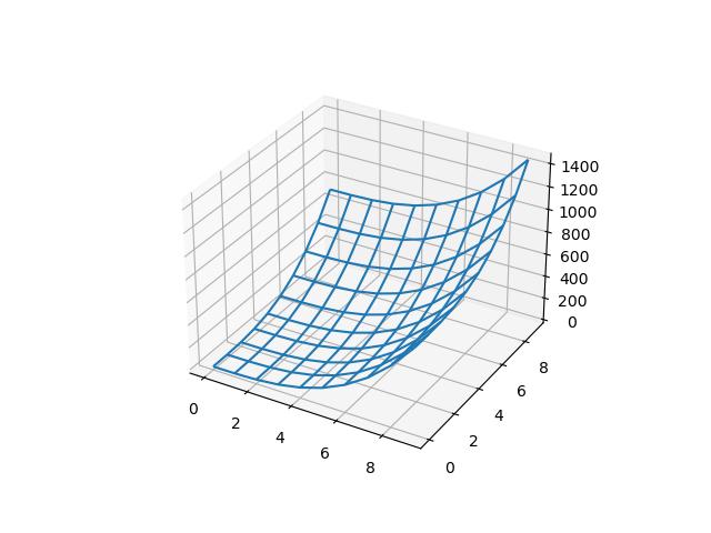 Python 立体グラフ